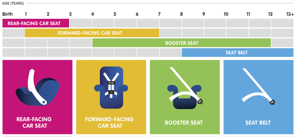 Florida Child Car Safety Seat Law