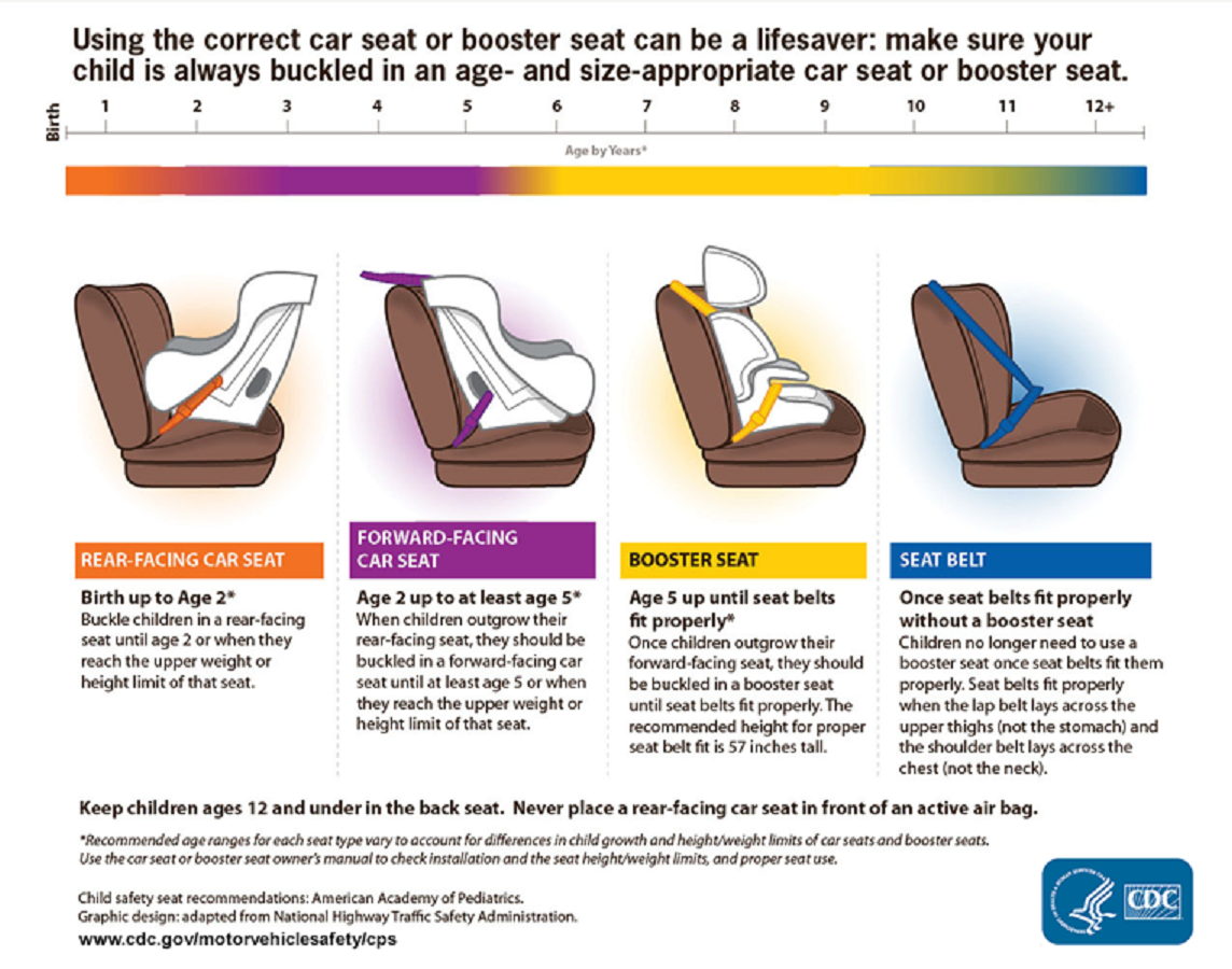 When To Switch Out Of Booster Again The Childs Height Is Appropriate Once They Can Use Seat Belts Safely And That Means Be Positioned